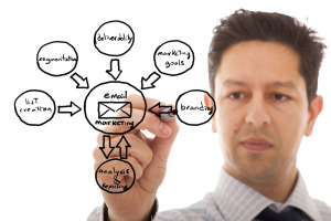 On B2B Marketing - Email Marketing Automation