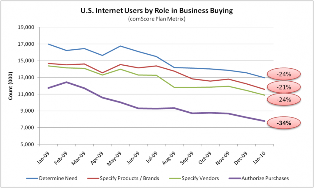 On B2B Marketing - Online Business Buyers Decline